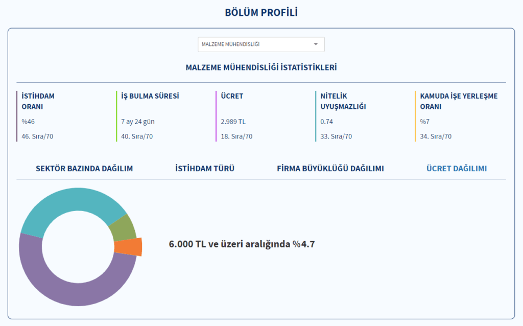 Türkiye Cumhuriyeti İnsan Kaynakları Ofisi malzeme mühendisliği ücret dağılımı istatistiği